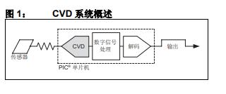 如何实现mTouch触摸传感解决CVD电容检测方法的详细资料概述