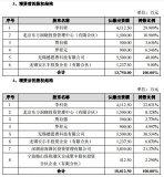 国民技术发布公告称1.4亿入股华夏芯,提升AI市场竞争力