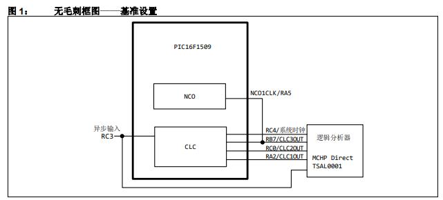 采用可配置逻辑单元(CLC)实现无毛刺设计的详细中文资料概述