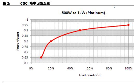 全数字控制720W交流,直流电源和CSCI白金级规范的详细资料概述