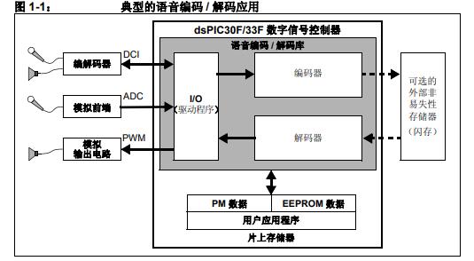 dsPIC DSC 语音编码解码库的详细中文资料概述