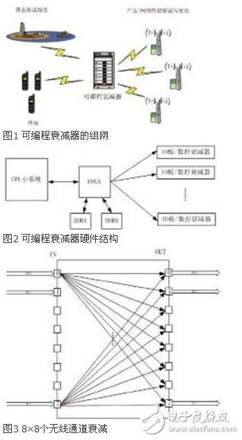这种可编程衰减器最高可支持8×8输入输出的矩阵结构