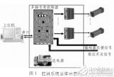 一种基于fpga的多轴控制器,可以控制多轴电机的...