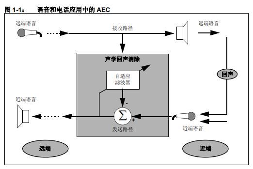 dsPIC DSC 声学回声消除库的详细中文资料概述