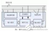 利用FPGA的可编程性和Java平台良好的移植性...