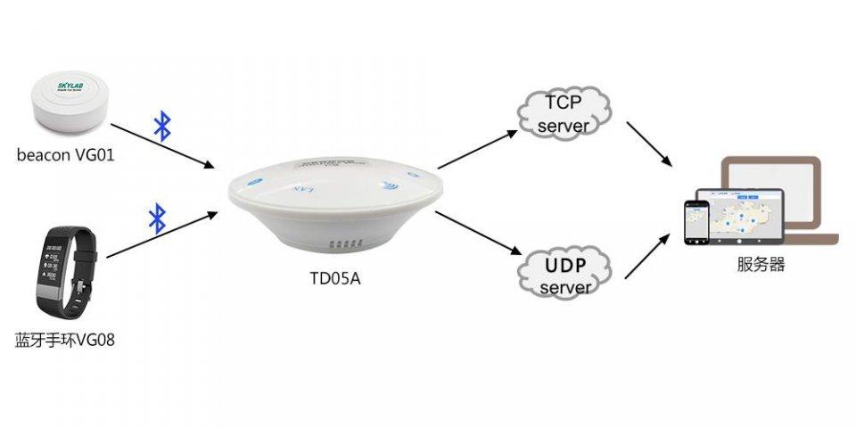 蓝牙网关(加PA)的蓝牙数据抓取和双向传输应用介绍