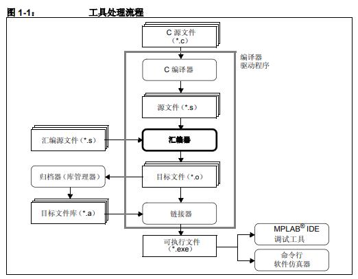 如何使用GNU语言工具来编写16位单片机应用程序代码的方法