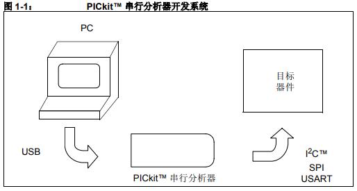 PICkit串行分析器的详细中文资料概述