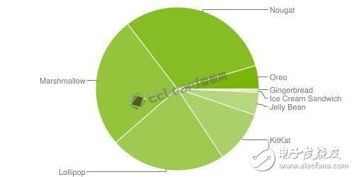 iOS 11操作系统的设备安装率高达76%