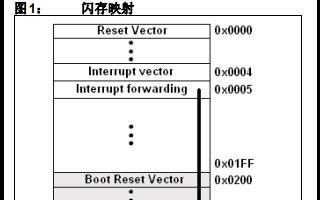 使用I2C作为通信通道的自举程序的实现的详细中文资料概述