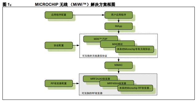 用于通过Microchip支持的通信协议和收发器实现短距离的MiMAC详细概述