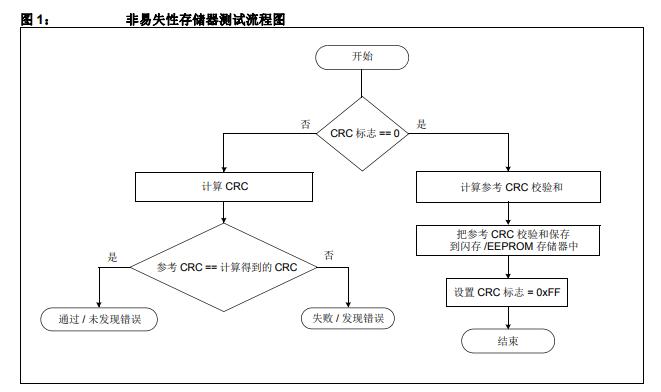 用于测试单通道CPU中是否发生故障的B类安全软件库程序详细资料概述