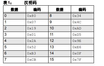 高可靠性的高频EEPROM计数器的详细中文资料概述