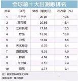 大陆的封测厂利润较之中国台湾的大厂,仍有很大差距