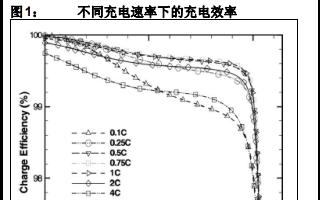带状态指示的镍氢电池涓流充电器的详细中文资料概述