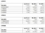 舜宇光学近期发布2018年5月出货量公告