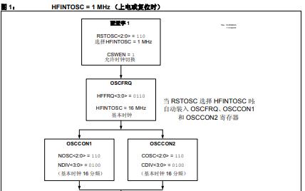 振荡器模块技术的详细中文资料概述
