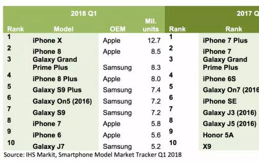 IHS Markit:iPhone X 成为今年...
