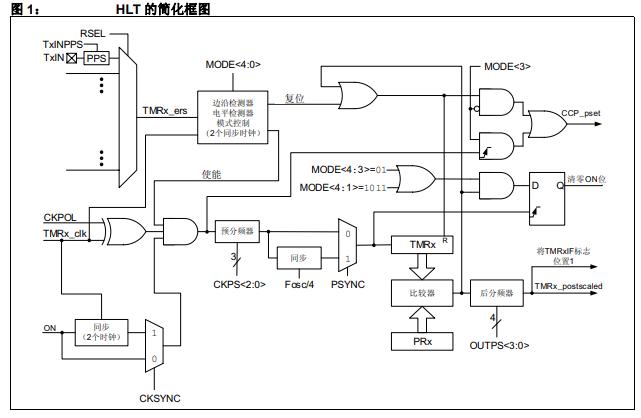 PIC单片机的硬件限制定时器的功能及其各种工作模式的详细资料概述