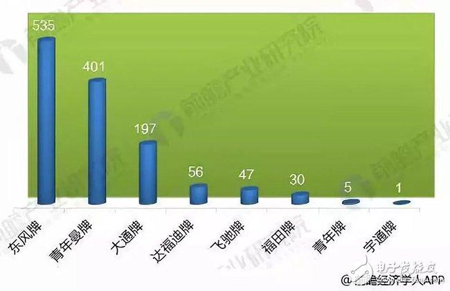 2018年中国燃料电池汽车发展现状,正加速成下一个风口