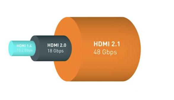 HDMI接口的发展史
