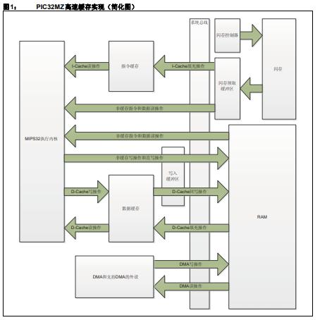 PIC32MZ器件系列中使用L1CPU高速缓存实现的风险和解决方法