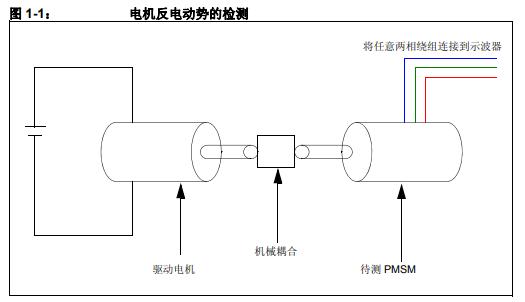如何使用FOC算法实现永磁同步电机调整所需的步骤和设置详细资料概述