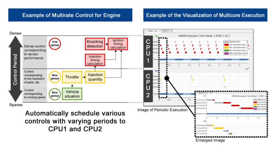 瑞萨电子更新基于模型的开发环境,显著简化多核汽车控制微控制器的软件开发