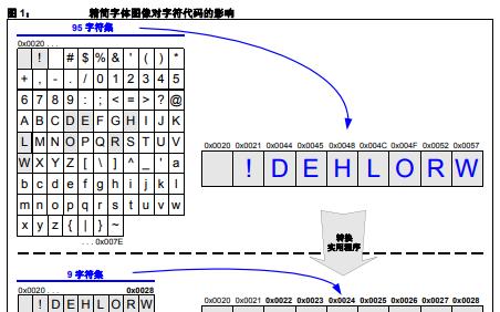 Microchip图形库的介绍和字体的详细资料概述