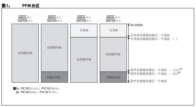 8位PIC单片机上的闪存程序存储器分区的详细中文资料概述