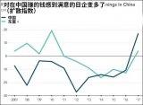 越来越多的日本制造商重新把中国作为投资目的地