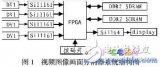 基于FPGA的视频图像画面分割器的软硬件设计与实...