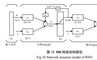 基于反馈型神经网络的光伏系统发电功率预测的详细中文资料概述