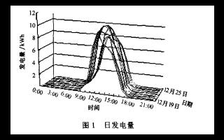 天气预报信息的神经网络发电预测模型的设计方案的详细中文资料概述