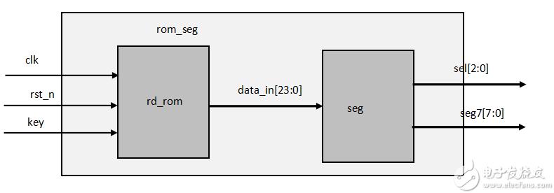 FPGA学习系列:19. rom到数码管显示设计