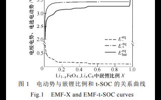 磷酸铁锂电池组均衡控制策略及荷电状态估计算法的中文资料免费下载