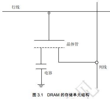 SDRAM模块功能的详细中文资料概述免费下载