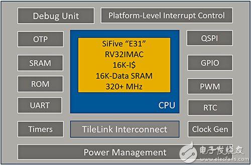 基于 RISC-V 的开源微控制器的简化框图