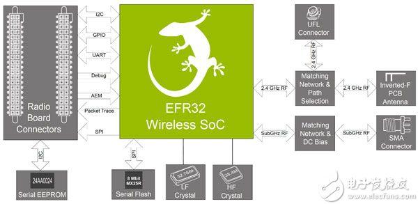 Silicon Labs 的 SLWRB4250A Flex Gecko 无线电板示意图