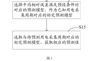 用电量预测方法、装置及处理器的详细中文资料免费下载