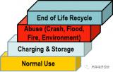 车辆滥用后整体性的回收考虑