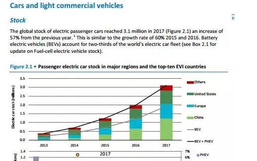 2017年全球电动汽车销量增长50% 2018年全球电动汽车...