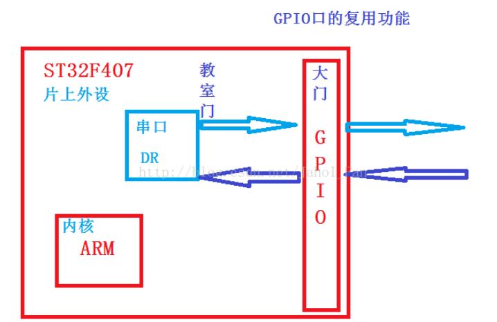 复用功能输入输出的概念 一文读懂GPIO复用功能