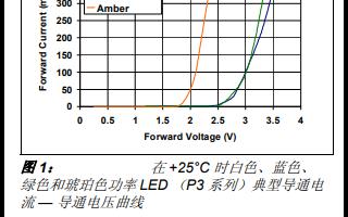 使用MCP1631HV数字控制可编程电流源来进行LED照明以软件源代码的改写
