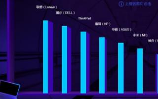 连夺6项冠军 联想称霸京东618电脑销售排行榜