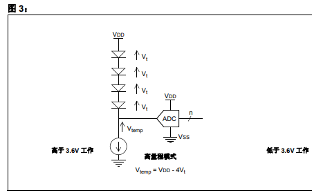 PIC16系列器件的内部温度指示器的简介,使用和校准详细资料概述