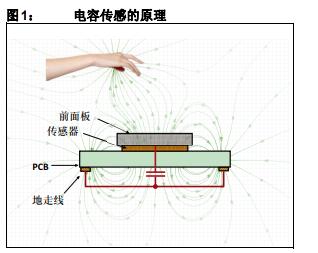 如何使用Microchip电容传感解决方案实现电容式接近检测器的资料概述