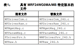 MRF24WG0MA MB软件议栈移植更改的详细资料概述