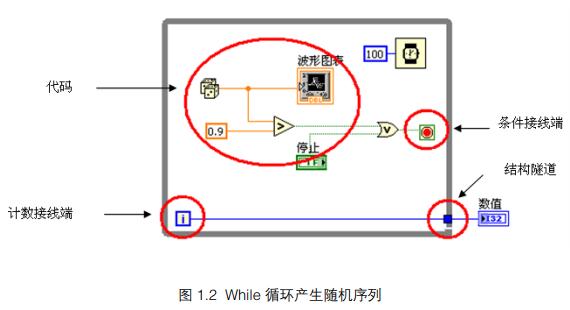 在LabVIEW中使用的2种循环结构While循环和For循环的详细资料概述