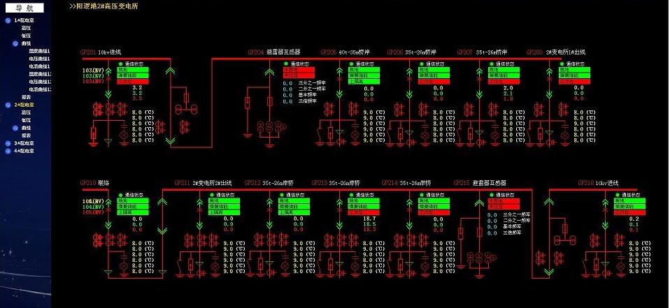 一文读懂电力系统电磁骚扰源